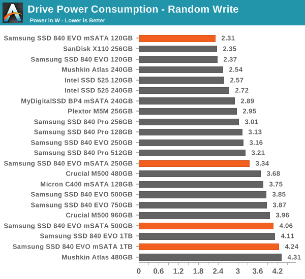 Power Consumption - Samsung SSD 840 EVO mSATA (120GB, 250GB