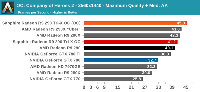 OC: Company of Heroes 2 - 2560x1440 - Maxium Quality + Med. AA