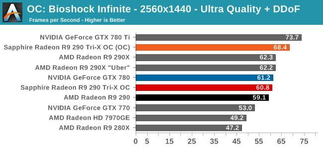 OC: Bioshock Infinite - 2560x1440 - Ultra Quality + DDoF