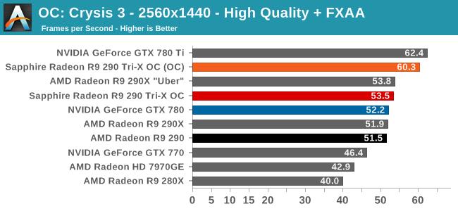 OC: Crysis 3 - 2560x1440 - High Quality + FXAA
