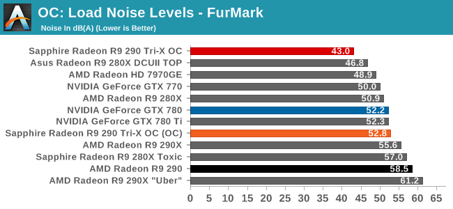 OC: Load Noise Levels - FurMark