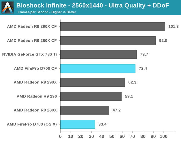 Bioshock Infinite - 2560x1440 - Ultra Quality + DDoF
