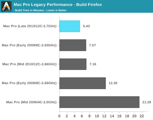 Mac Pro Legacy Performance - Build Firefox