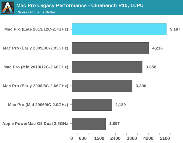 Mac Pro Legacy Performance - Cinebench R10, 1CPU
