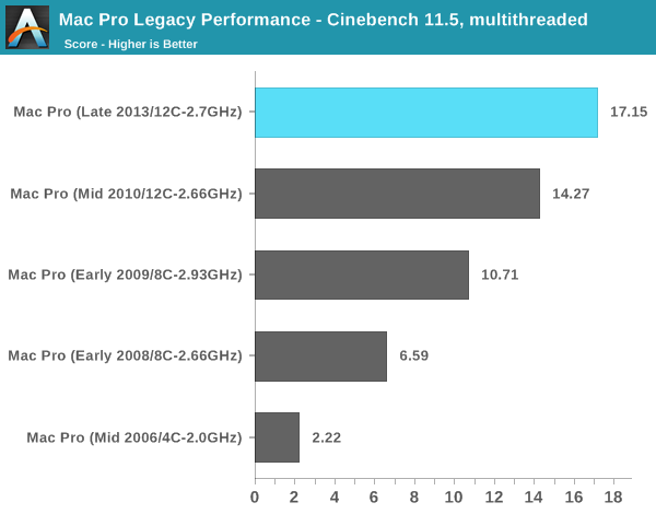 Mac Pro Legacy Performance - Cinebench 11.5, multithreaded