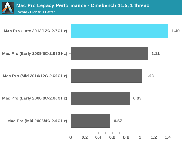 Mac Pro Legacy Performance - Cinebench 11.5, 1 thread
