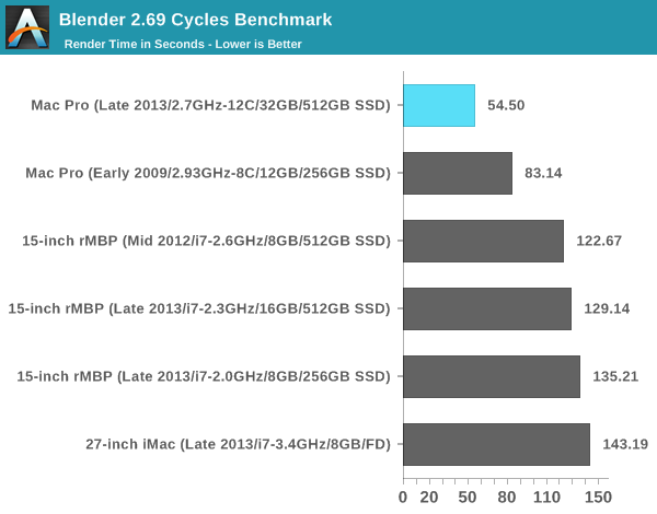 Blender 2.69 Cycles Benchmark