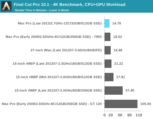 Final Cut Pro 10.1 - 4K Benchmark, CPU+GPU Workload