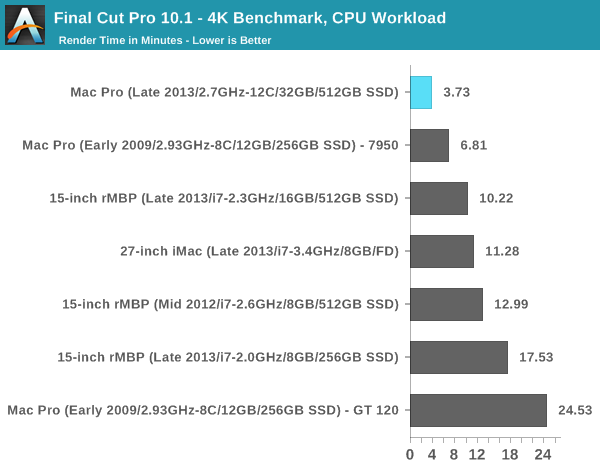 Final Cut Pro 10.1 - 4K Benchmark, CPU Workload