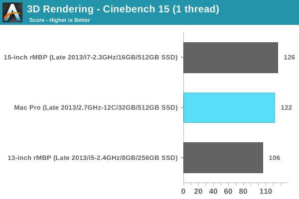 3D Rendering - Cinebench 15 (1 thread)