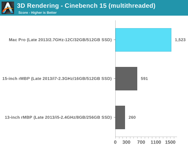 3D Rendering - Cinebench 15 (multithreaded)
