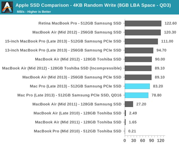Apple SSD Comparison - 4KB Random Write (8GB LBA Space - QD3)