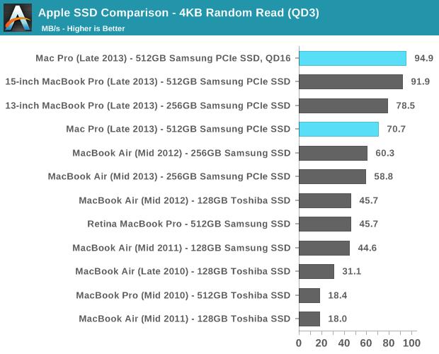 Apple SSD Comparison - 4KB Random Read (QD3)