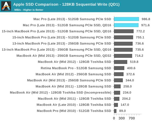 Apple SSD Comparacion, fuente: Anandtech