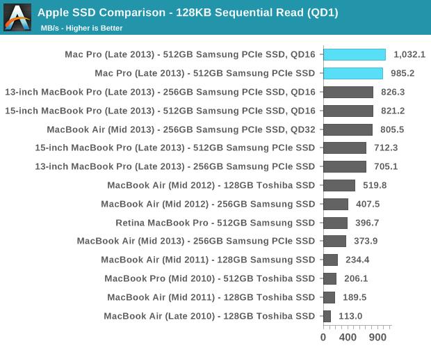 Apple SSD Comparison