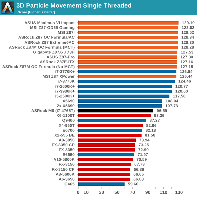 ASRock M8: General Performance with our Hardware Choice