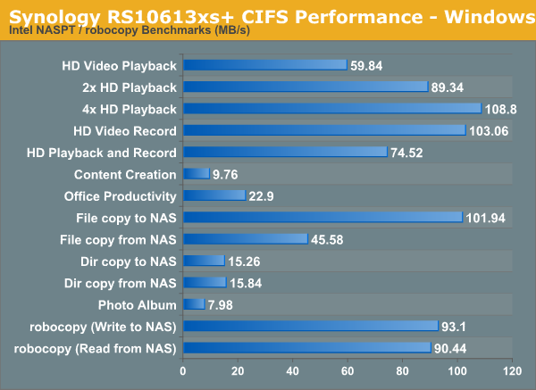 Single Client Performance - CIFS and iSCSI on Windows - Synology