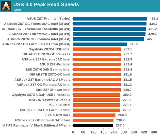 USB 3.0 Peak Read Speeds