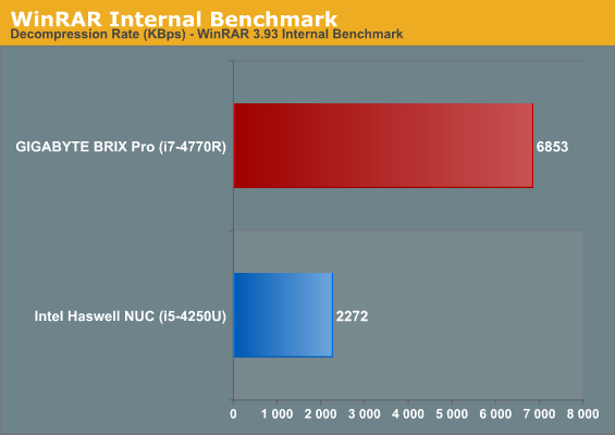 WinRAR Internal Benchmark