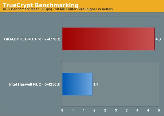 TrueCrypt Benchmarking