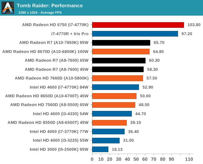 Tomb Raider: Performance