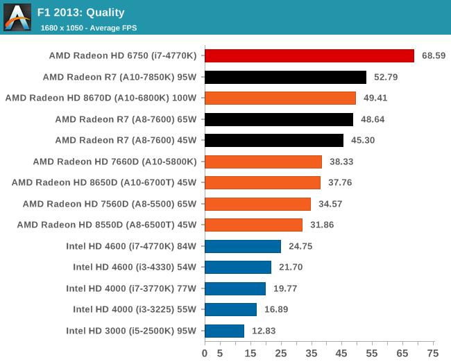 F1 2013: Quality