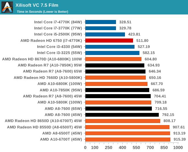 Xilisoft VC 7.5 Film