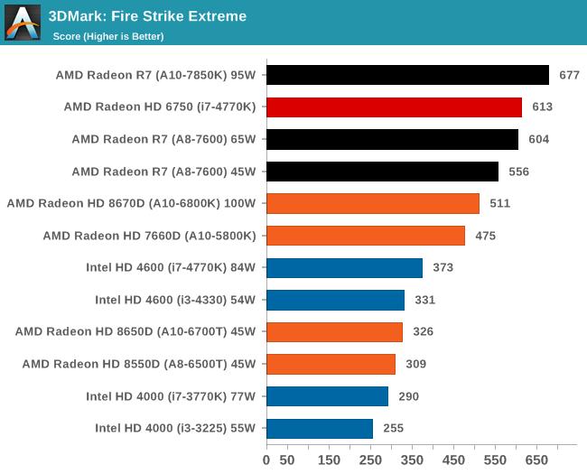 3DMark: Fire Strike Extreme
