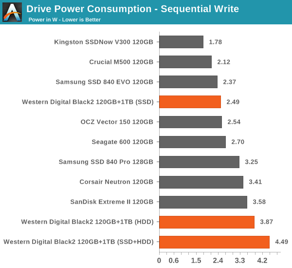 Drive Power Consumption - Sequential Write