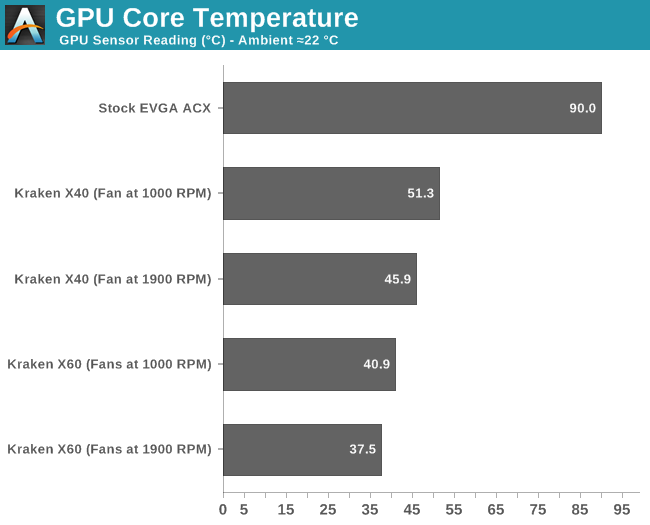 GPU Core Temperature