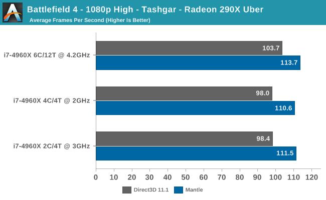 Battlefield 4 - 1080p High - Tashgar - Radeon 290X Uber