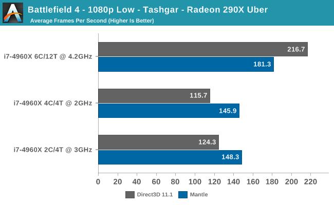 Battlefield 4 - 1080p Low - Tashgar - Radeon 290X Uber
