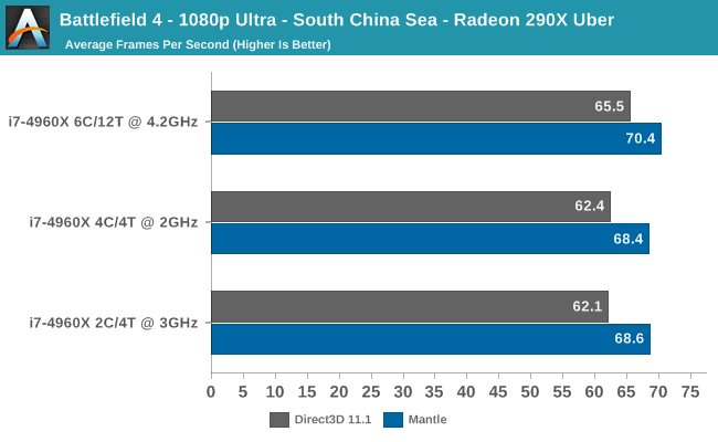 Battlefield 4 - 1080p Ultra - South China Sea - Radeon 290X Uber