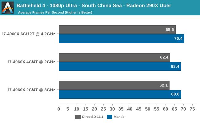 Battlefield 4 - 1080p Ultra - South China Sea - Radeon 290X Uber
