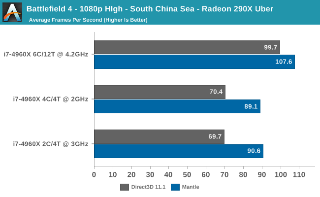 Battlefield 4 - 1080p HIgh - South China Sea - Radeon 290X Uber