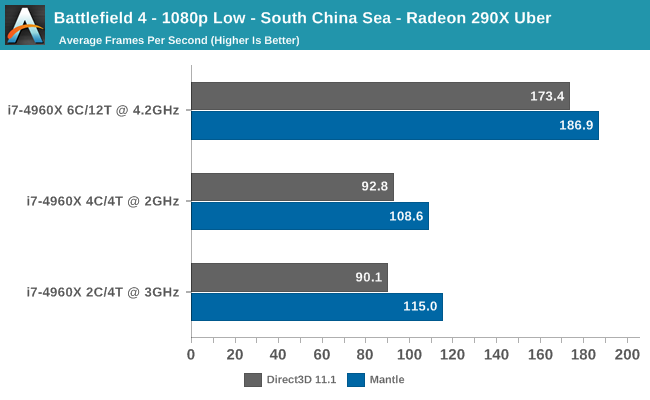 Battlefield 4 - 1080p Low - South China Sea - Radeon 290X Uber