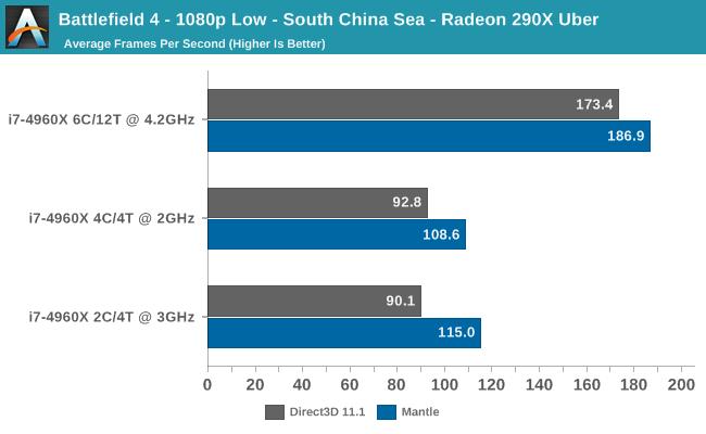 Battlefield 4 - 1080p Low - South China Sea - Radeon 290X Uber