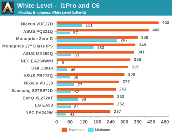 White Level -  i1Pro and C6
