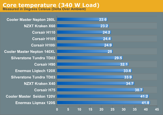 Core temperature (340 W Load)