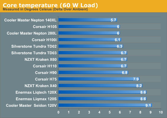 Core temperature (60 W Load)