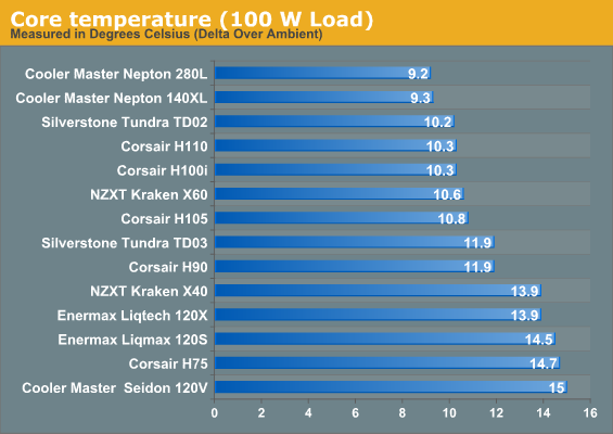 Core temperature (100 W Load)