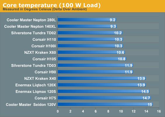 Core temperature (100 W Load)