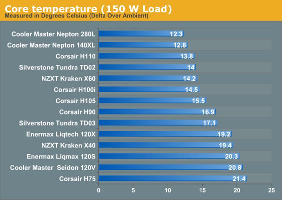 Core temperature (150 W Load)