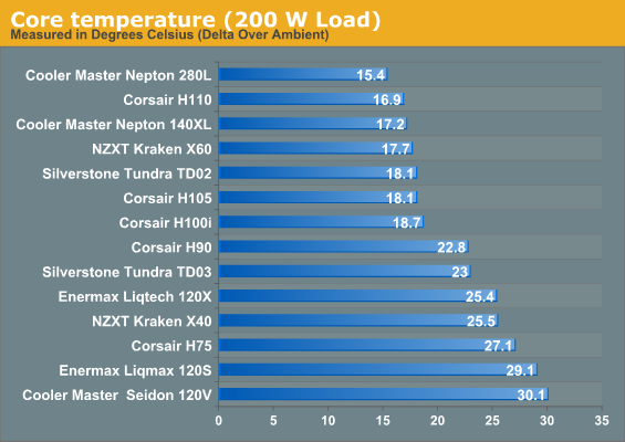 Core temperature (200 W Load)