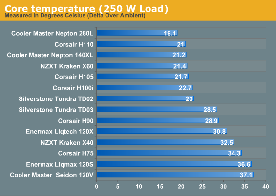Core temperature (250 W Load)