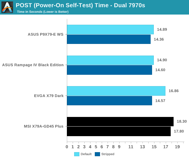 POST (Power-On Self-Test) Time - Dual 7970s