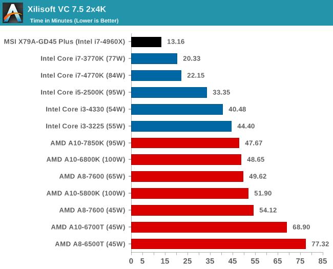 Xilisoft VC 7.5 2x4K