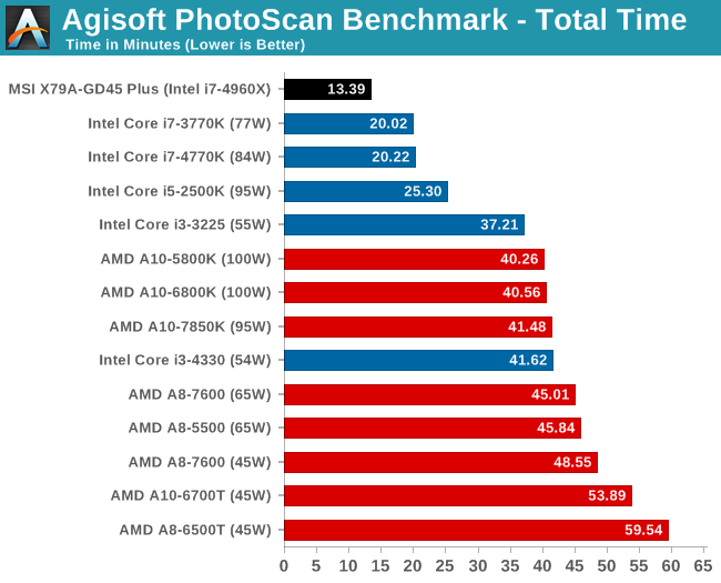 Agisoft PhotoScan Benchmark - Total Time