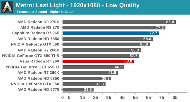 Metro: Last Light - 1920x1080 - Low Quality