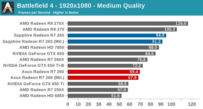 Battlefield 4 - The AMD Radeon R7 265 & R7 260 Review: Feat Sapphire